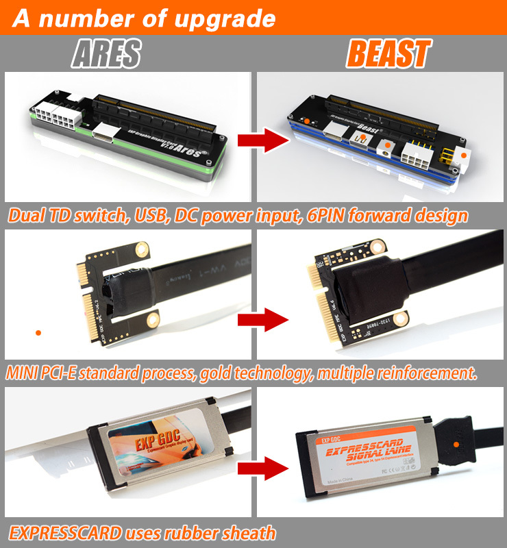 EXP GDC Beast Laptop External Independent Video Card Dock