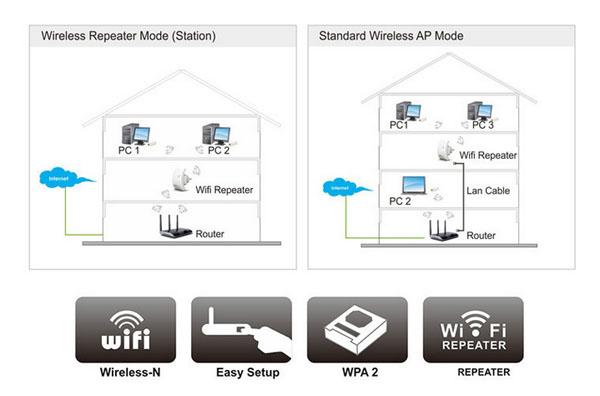 300M Wireless-N 2.4G Wifi Repeater 802.11N Router EU Plug Black